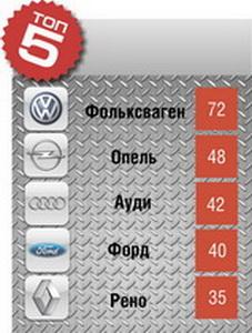 Топ 5. самых продаваемых авто в марте 2011 года в Барановичах