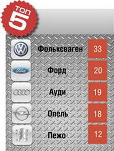 Топ 5. самых продаваемых авто в марте 2012 года в Барановичах