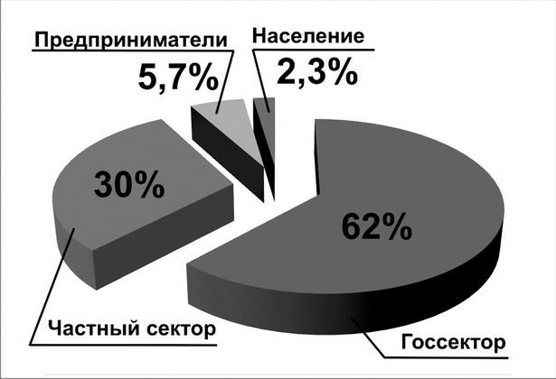 Структура плательщиков по доходам в бюджет г. Барановичи  в первом квартале 2012 г.