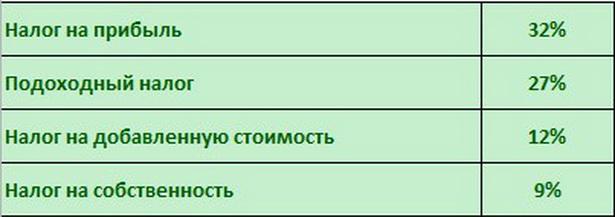 Основные источники доходов консолидированного бюджета                         г. Барановичи в первом квартале 2012 г.