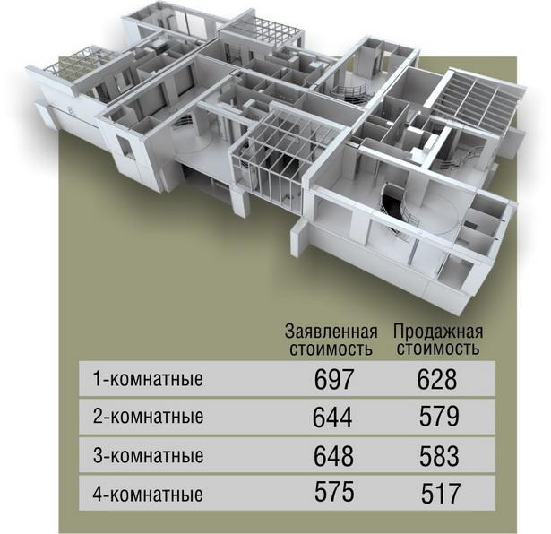 Средняя стоимость квадратного метра на вторичном рынке жилья в Барановичах на 1 апреля 2012 года   (в долларах США)