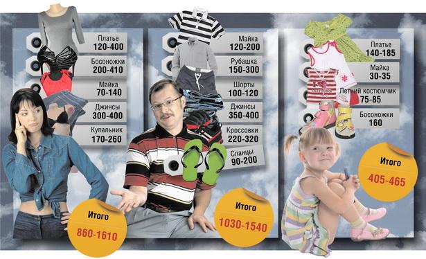 Приблизительная стоимость комплекта женской одежды, комплекта мужской  одежд и комплекта одежды на девочку до                  3 лет на рынках г. Барановичи в мае   2012 года, тыс. руб.