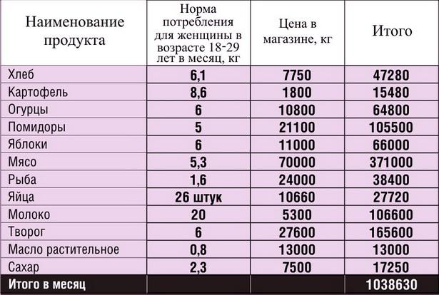Сколько нужно денег, чтобы питаться правильно  (согласно рациональным нормам потребления пищевых продуктов, рассчитанным Минздравом РБ)