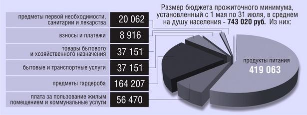 Структура бюджета прожиточного минимума, рублей