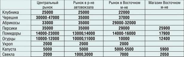 Цены в разных микрорайонах г. Барановичи на овощи и фрукты в июне 2012 года