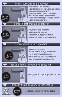 Стоимость проживания в хостелах (гостиницы и отели сравнивают по количеству «звезд», а хостелы оцениваются по количеству «елок»)