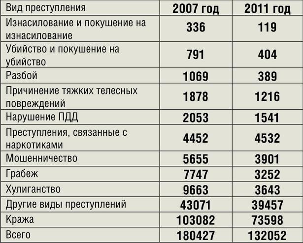 Как изменился уровень преступности в Беларуси за последние пять лет*