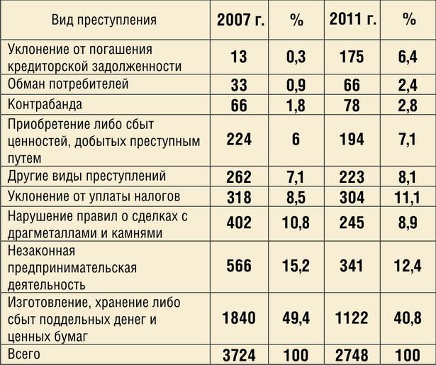 Динамика экономических преступлений в Беларуси с  2007 по 2011 год*