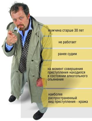Портрет белорусского преступника*
