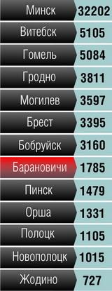 Уровень преступности в некоторых крупных городах Беларуси в 2011 году (количество  случаев)*