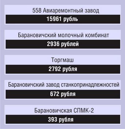 ТОП-5 барановичских ОАО, выплативших самые большие дивиденды на одну акцию по итогам за 2011 год