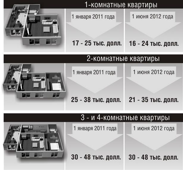Примерная стоимость вторичного жилья в Барановичах