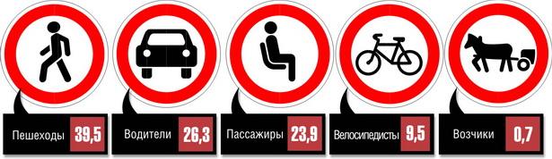 Категории участников дорожного движения, погибших в ДТП в 2011 году, %