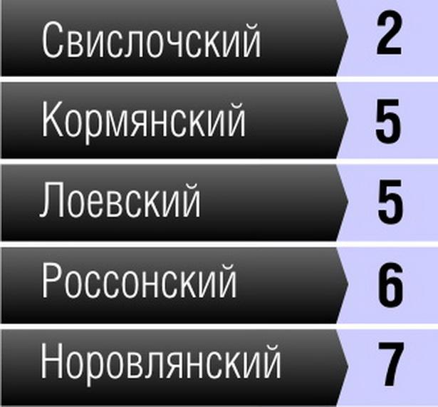 ТОП-5  районов Беларуси с наименьшим количеством ДТП с пострадавшими в 2011 году