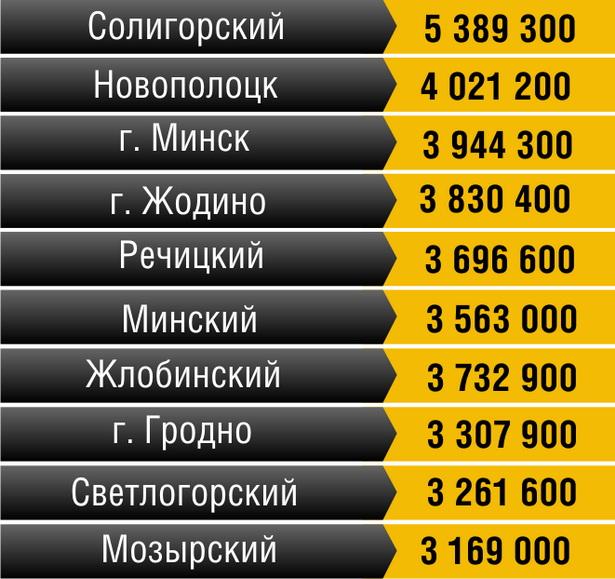 Топ-10 самых богатых регионов Беларуси  (номинальная средняя зарплата за январь - апрель 2012 г., руб.)