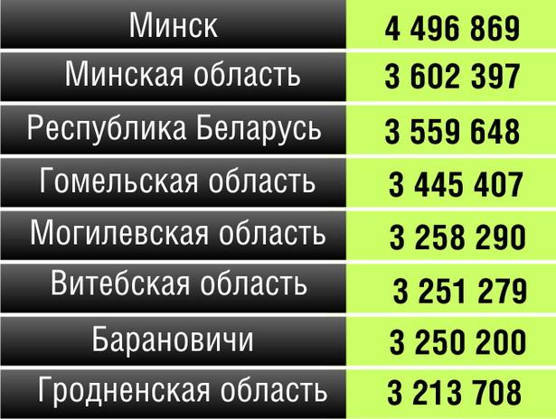 Начисленная среднемесячная заработная плата работников Беларуси по областям,  г. Минск и г. Барановичи за май 2012 года