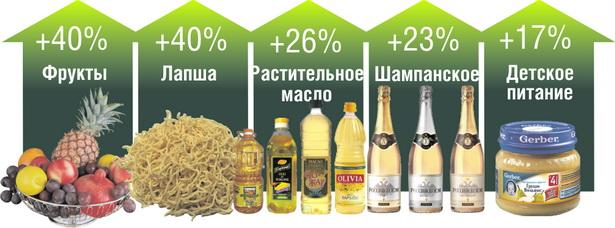 На какие продовольственные товары больше всего вырос спрос в г. Барановичи за пять месяцев 2012 года*