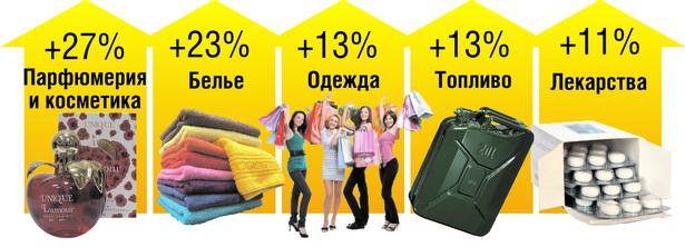 На какие непродовольственные товары больше всего вырос спрос в г. Барановичи за пять месяцев 2012 года*