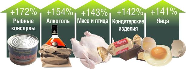 Лидеры подорожаний среди продовольствия в Беларуси за пять месяцев 2012 года*