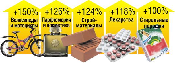 Лидеры подорожаний среди непродовольственных товаров в Беларуси за пять месяцев 2012 года*