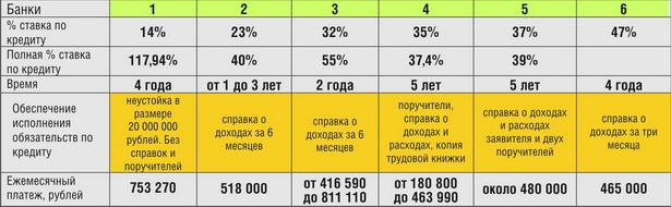 Условия предоставления кредита в отделениях разных банков г. Барановичи