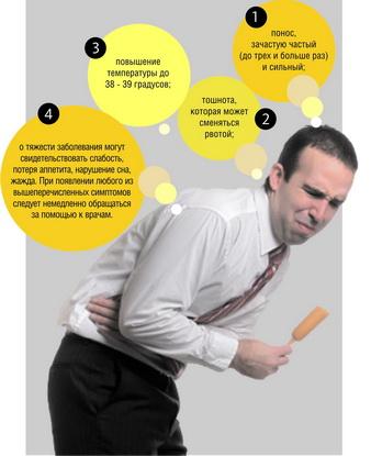 Симптомы ОКИ: