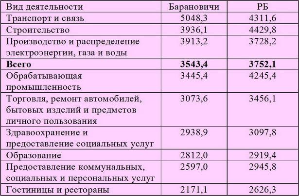 Начисленная заработная плата в г.Барановичи и Беларуси по отдельным видам экономической деятельности в июне 2012 года, тыс. руб.*