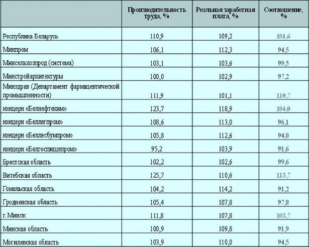 Соотношение темпа роста производительности труда и реальной заработной платы в промышленности в январе-мае 2012 года