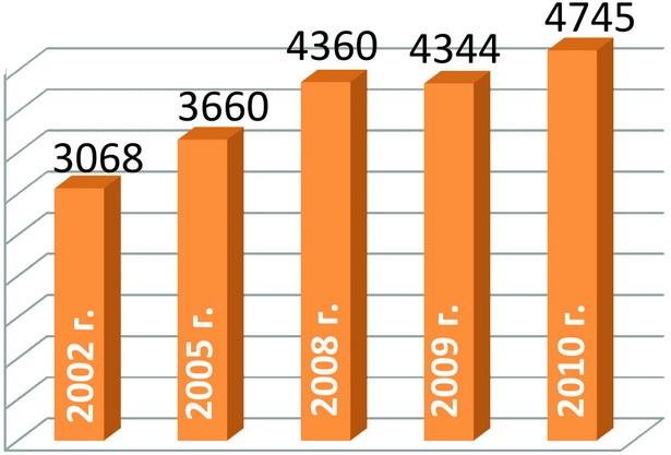 Динамика заболеваемости белорусов раком кожи  у женщин (число заболевших)