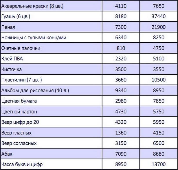 Цены на основные канцелярские товары (руб.)