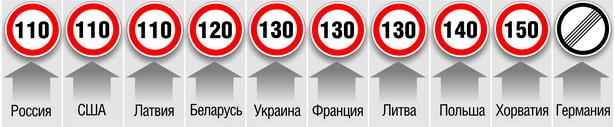 Максимально допустимая скорость движения легковых автомобилей на автомагистралях в разных странах