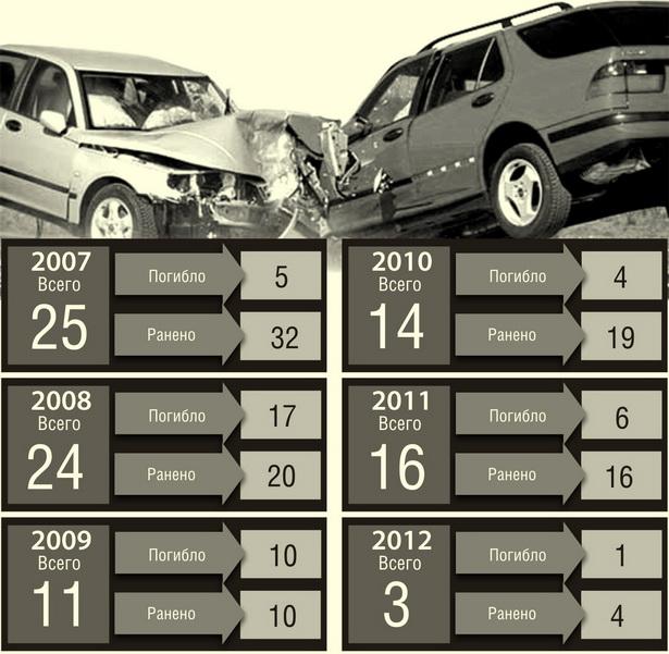 Как изменилась ситуация с аварийностью на автодороге Брест-Минск-граница РФ за последние пять лет  (количество ДТП)