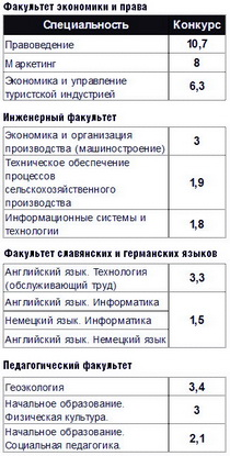 Специальности с самым высоким конкурсом в БарГУ (дневная форма обучения, за счет бюджета)