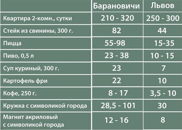 Примерные цены на съемное жилье, питание и сувениры в центре городов Барановичи и Львов, тыс. руб.