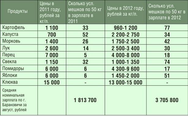Как изменилась покупательная способность средней зарплаты в Барановичах за год