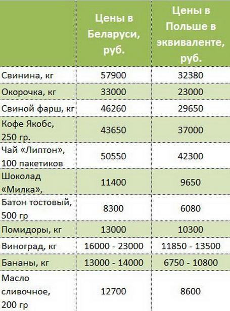 Что в Польше дешевле, чем в Беларуси?