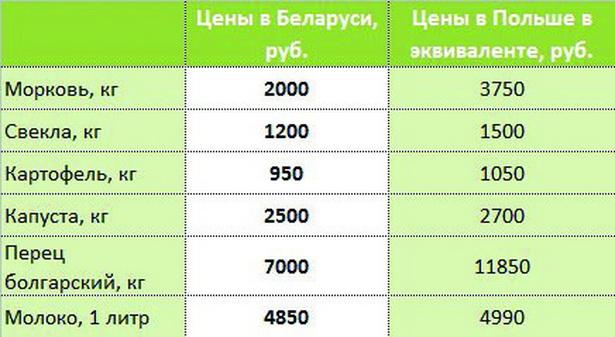 Что в Беларуси дешевле, чем в Польше?