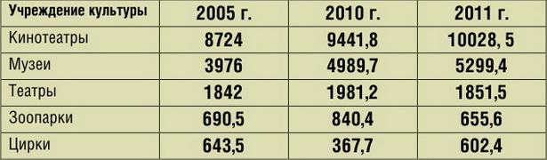 Посещаемость учреждений культуры в Беларуси в 2005-2011 гг., тыс. чел.