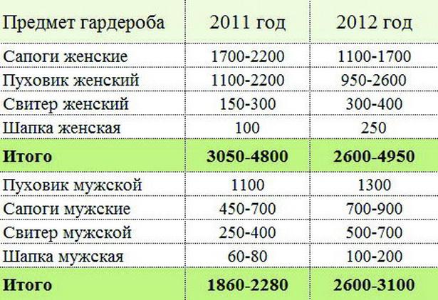 Как изменились цены на мужскую и женскую одежду в барановичских магазинах в ноябре 2012 года по сравнению с ноябрем 2011-го, тыс. руб.