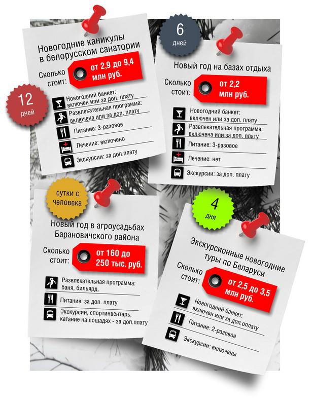 Какие варианты новогодних праздников-2013 предлагают белорусам туристические интернет-порталы