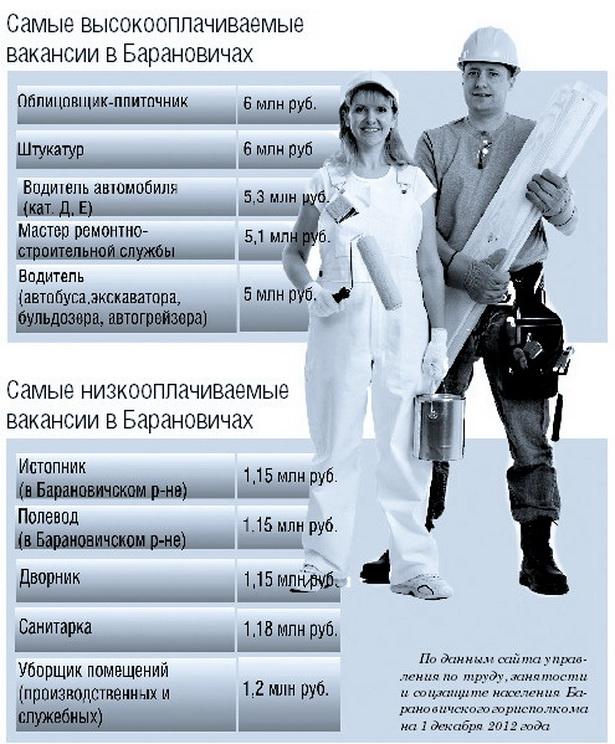 Самые высокооплачиваемые  вакансии в Барановичах
