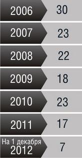Количество случаев умышленных причинений тяжких телесных повреждений в г. Барановичи  в 2006-2012 гг.  (по данным Барановичского ГОВД)