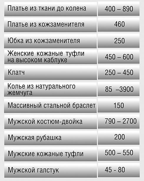 Стоимость в Барановичах предметов гардероба, обуви и аксессуаров, подходящих для встречи Нового года, тыс. руб.