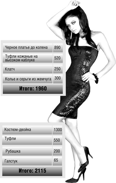 Примерная стоимость женского и мужского новогодних нарядов, тыс. руб.