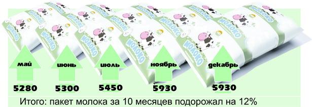 Инфляция в молоке   (как менялись цены на 1 л молока 3,7% жирности, по чекам из барановичских магазинов, руб.)