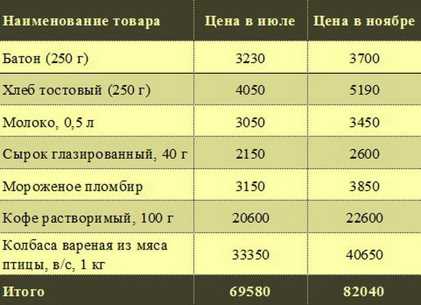 Цены на некоторые товары в магазинах г. Барановичи  в июле и ноябре 2012 года