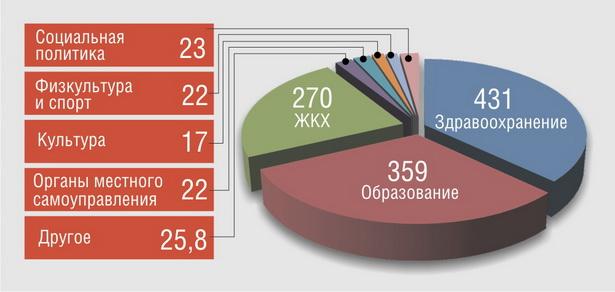 Расходы бюджета г. Барановичи в 2013 году, млрд рублей