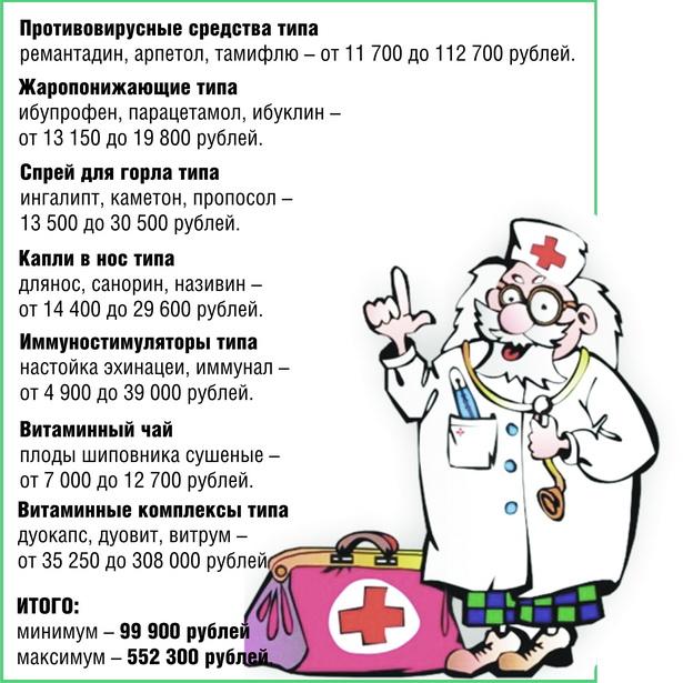 Сколько стоит домашняя аптечка от гриппа?