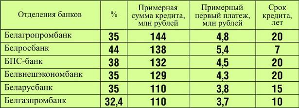 Какие условия кредита на семью из двоих человек предлагают в разных отделениях банков в г. Барановичи (по состоянию на середину января 2013 года)