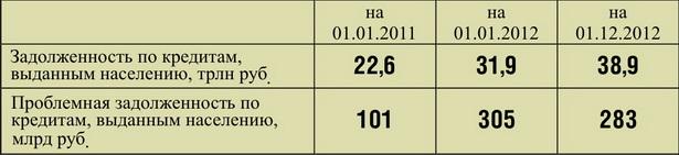 Динамика проблемной задолженности по кредитам, выданным населению в Беларуси